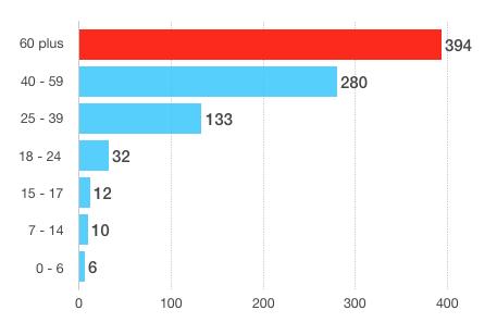 Piesi - zabici w wypadkach drogowych wg. wieku w 2016 roku