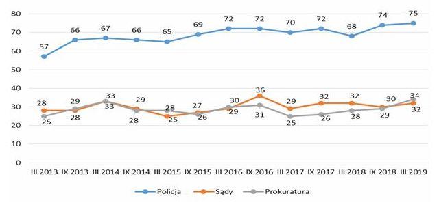 Wykres liniowy. Wartości dla 2019 roku: Policja - 75, Prokuratura - 34, Sądy - 32