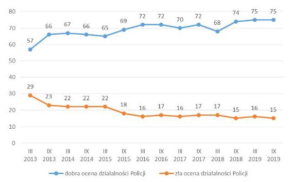 Wartości: rok 2013 - dobrze 57%, rok 2019 - dobrze 75%