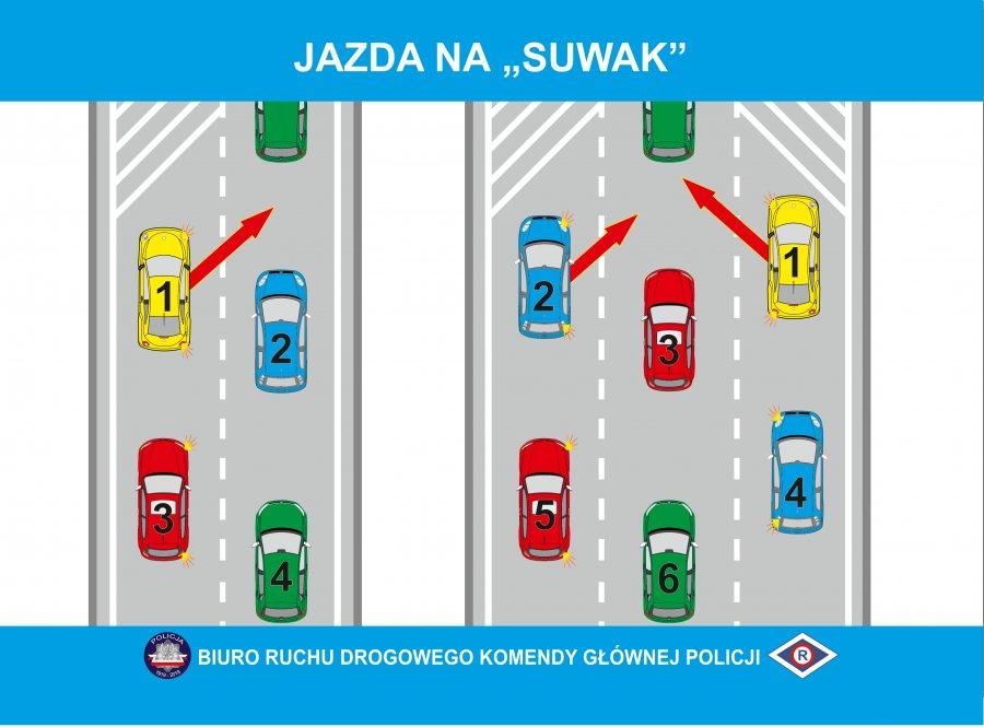 grafika przedstawiająca zasady poruszania się kierowców podczas jazdy na tak zwany suwak