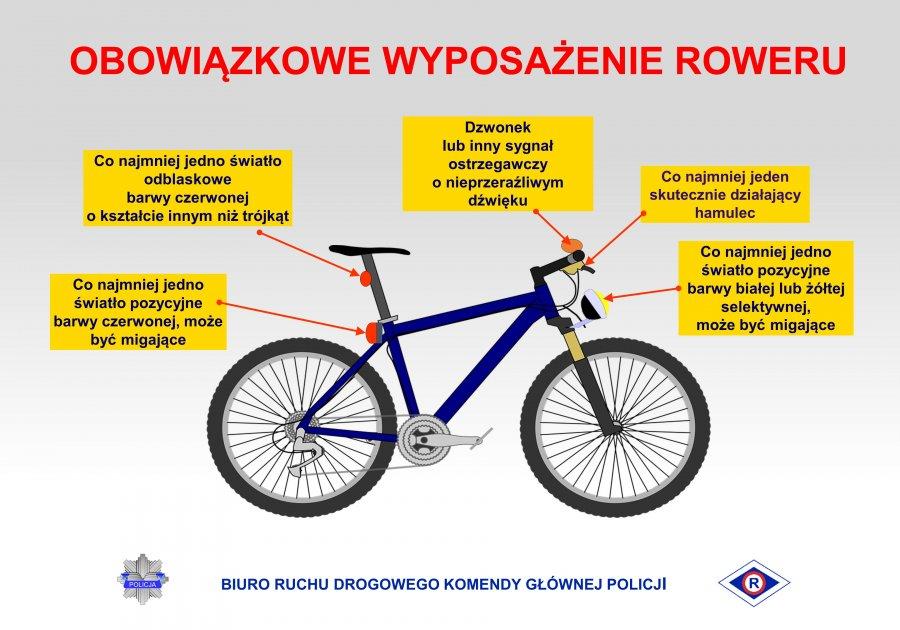 Schemat opisujący obowiązkowe wyposażenie roweru