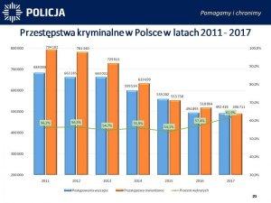 Przestępstwa kryminalne w Polsce w latach 2011-2017