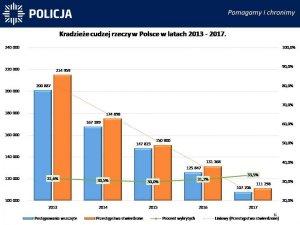 Kradzieże cudzej rzeczy w Polsce w latach 2011-2017