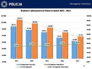 Kradzież z włamaniem w Polsce w latach 2011-2017