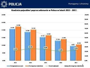 Kradzieże pojazdów i poprzez włamanie w Polsce w latach 2011-2017