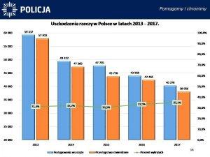 Uszkodzenia rzeczy w Polsce w latach 2011-2017