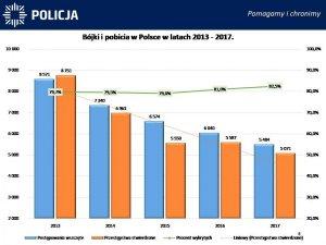 Bójki i pobicia w Polsce w latach 2011-2017