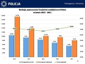 Rozboje, wymuszenia i kradzieże rozbójnicze w Polsce w latach 2011-2017