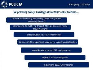 W polskiej Policji każdego dnia 2017 roku średnio...